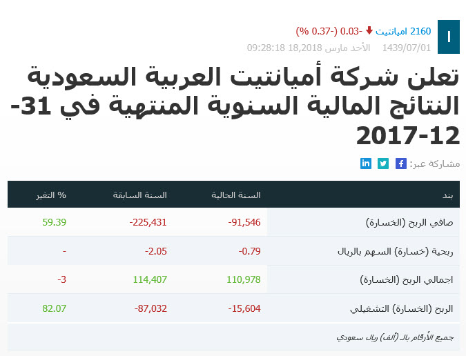 292f794d3 تعلن شركة أميانتيت العربية السعودية النتائج المالية - ringsendtamis.gq